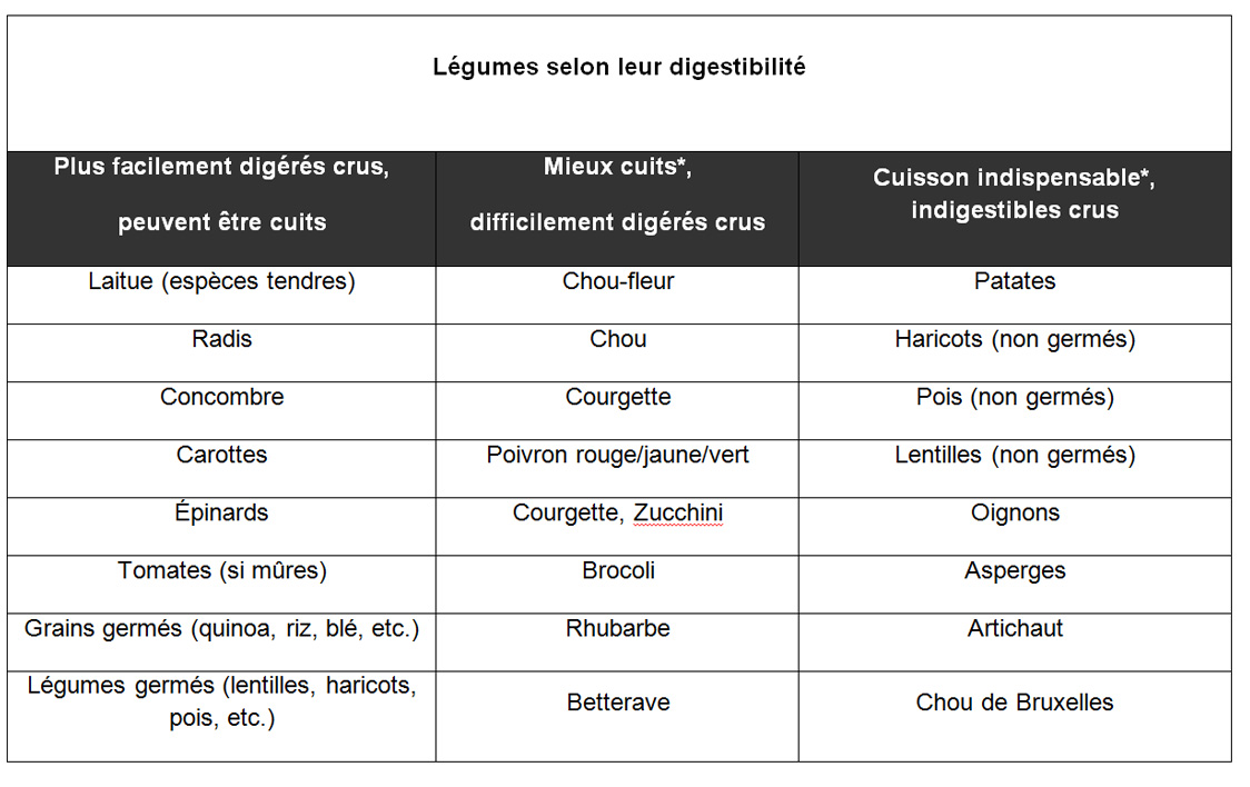 legumes-digestibilite